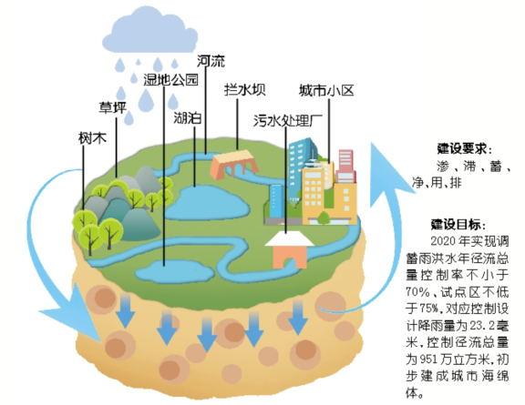城市风景线描画简单